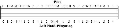 left hand fingering picture